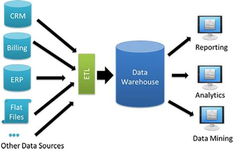 basic terminology of data warehousing dw for business