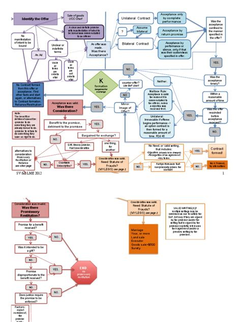 contract remedies flowchart chart contract remedies flow chart