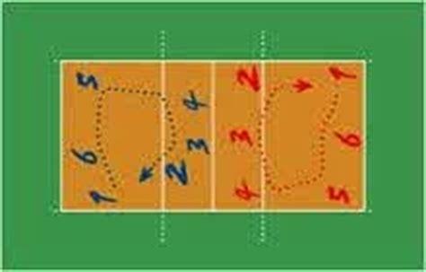 setter dalam voli rotasi atau perputaran posisi pemain dalam permainan bola