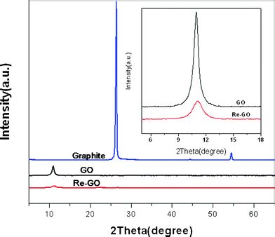 xrd pattern graphite excellent catalytic performance of graphite oxide in the