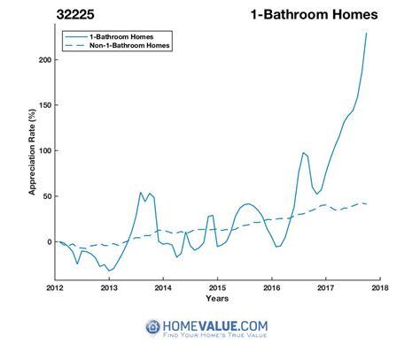 jacksonville fl 32225 home values real estate market