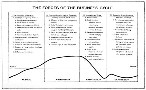 cycle economics and personal finance books business cycle wikiquote