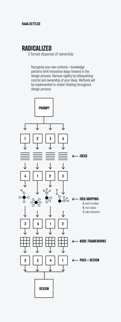 design thinking ncsu rotate your thinking