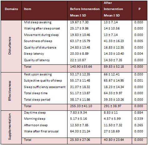 sleep quality assessment middle east journal of nursing volume 2 issue 2