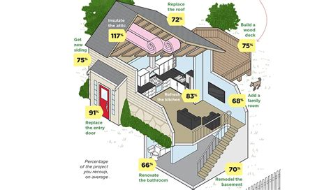 home improvement projects that pay