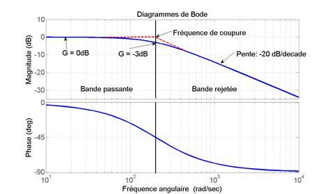 tracer un diagramme de bode sur papier semi log soudure par points avec transfo de micro ondes usinages