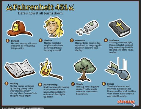 how is the theme of fahrenheit 451 related to the manner in which the conflict is resolved granger in fahrenheit 451