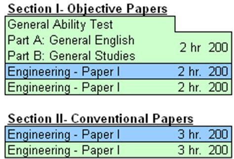 ies exam pattern mechanical engineering ies exam electrical pattern syllabus papers books