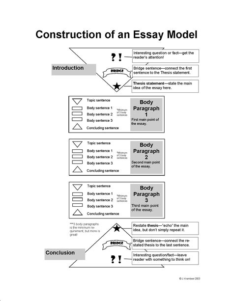 thesis model school is cool essay model