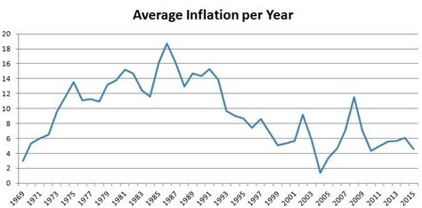south africa inflation rate 1968 2015 data chart calendar stealthy wealth inflation rates and investment returns in