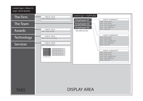 drupal custom template for content type drupal 7 adding content nodes from custom content type