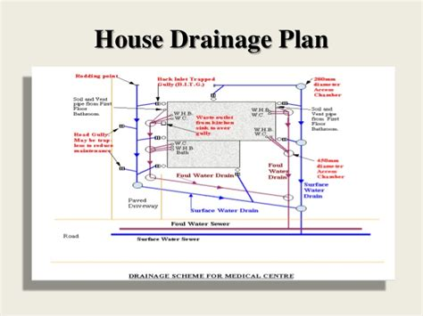 House Plan Websites house drainage system