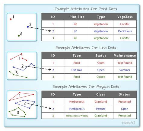 Table Attributes Vector 01 Explore Shapefile Attributes Plot Shapefile