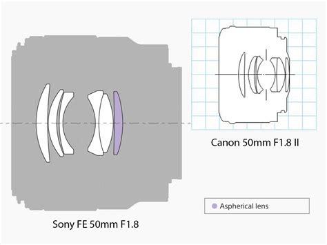 Sony Fe 50mm F1 8 Frame Hitam new normal sony fe 50mm f1 8 sles impressions