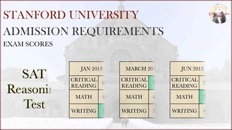 U Of R Mba Requirements stanford admission application requirements