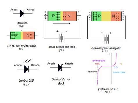 diode sambungan p n dioda sambungan p n experience