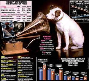 Hmv Gift Card Online - hmv administration collapsed retailer refuses to accept vouchers it was selling until