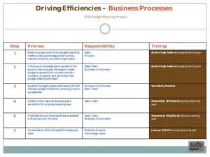 sales growth plan template commercial excellence sales plan exle