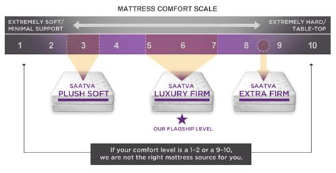 Plush Vs Firm Mattress by Saatva S Eco Friendly Mattresses Reviewed On To The Motherhood
