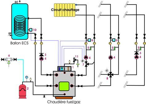 schmas fuel gaz