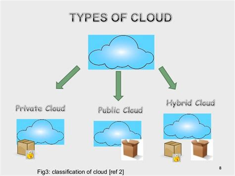 cloud architecture diagram cloud computing architecture and vulnerabilies