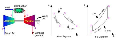 otto cycle ts diagram thermodynamic cycle