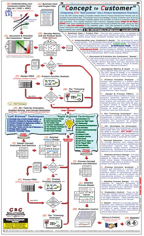flowchart poster kano model flowchart poster and article kano model