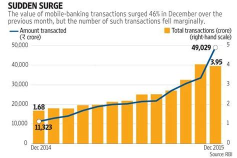 mobile banking in india mobile banking sees dramatic surge in india livemint