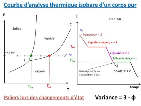 variance diagramme binaire solide liquide courbe d analyse thermique isobare d un corps pur ppt