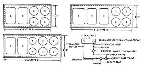 steam table repair parts mess deck equipment automotive as well cars