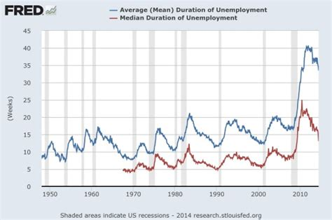 average mean duration of unemployment philosophical investor keeping an eye on top trends