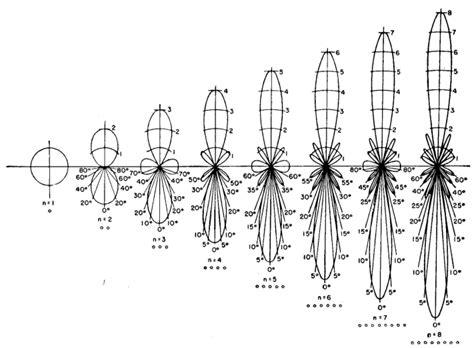 beam pattern of line array radio antenna engineering beam slewing for broadside arrays