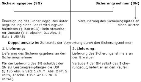 Musterrechnung 13b Ustg Englisch Steuerschuldnerschaft Des Leistungsempf 228 Ngers Im Steuerlexikon