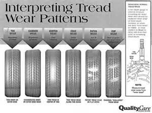 Trailer Tire Wear Chart Viewing A Thread Tire Wear
