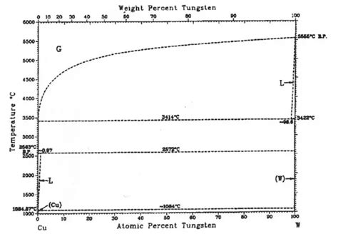tungsten phase diagram is copper tungsten mixture composite or alloy quora