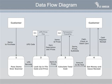 Structured Systems Analysis And Design Method Ssadm Data Flow Diagram Template