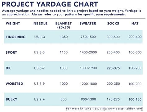 how much yarn do i need to knit a blanket how much yarn do i need to knit a this handy
