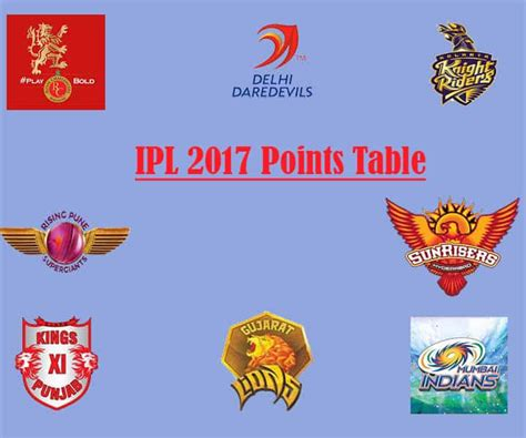 ipl teams 2017 ipl 2017 points table team rankings of ipl 10 with nrr