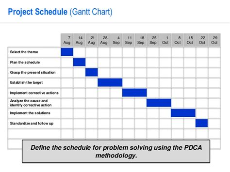 PDCA Problem Solving Template by Operational Excellence