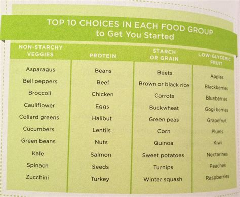 Daniel Plan 10 Day Detox Guide by The Daniel Plan Food Groups Top 10 Our Daily Bread