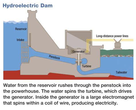 dam diagram water dam wiring diagrams repair wiring scheme