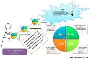 questions to ask during pdsa and pdca small steps