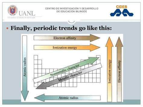 presentation of periodic trends stage 3