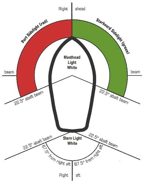 boat anchor light rules 10 best ideas about navigation lights on pinterest