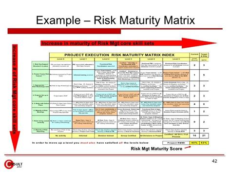 Logframe Matrix Google Search Managment Pinterest Risk Management Sle Resume And Risk Assessment Framework Template