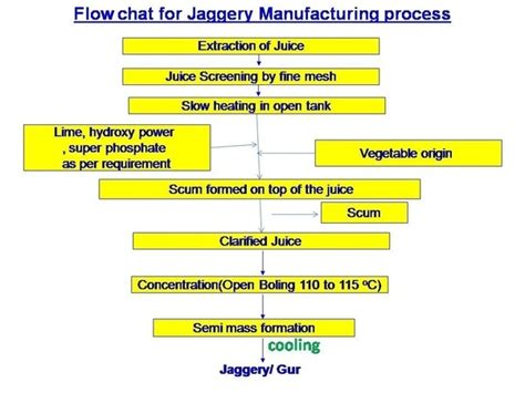 ph floor meaning what is the process for jaggery from sugar