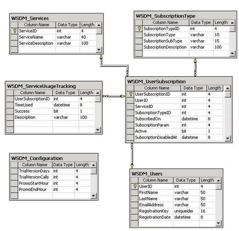 database schema design software monitor your web services usage via net soap extensions