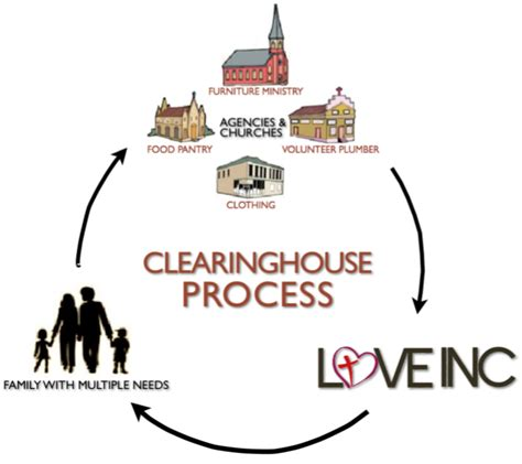 clearing house definition what is