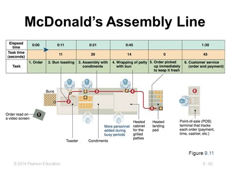 layout strategy for mcdonalds mcdonalds assembly line training