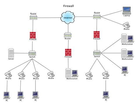 Network Layout With Firewall | firewall network diagram